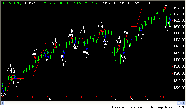 Rsp trading system